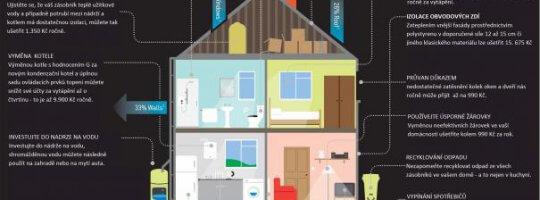 Úspora energie prosřednictvím zateplení střechy